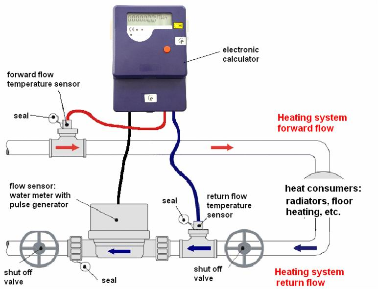 Enjoyable Heating Meter Wiring Diagram Basic Electronics Wiring Diagram Wiring Digital Resources Otenewoestevosnl